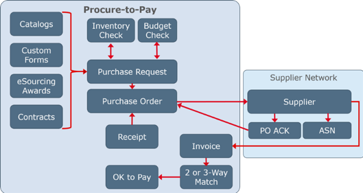 Jaggaer-procure-to-pay